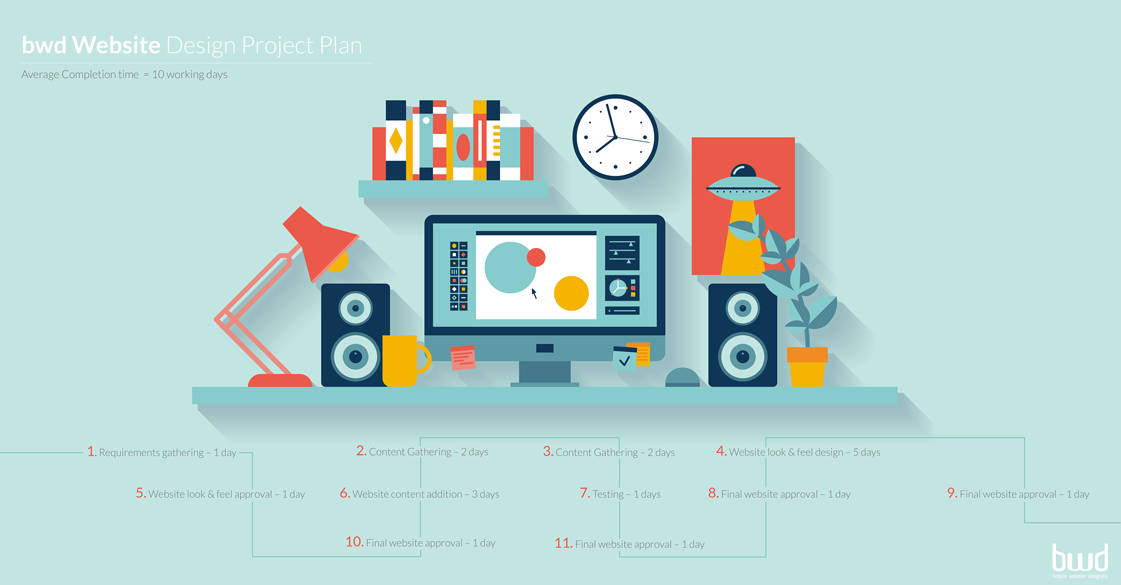 Bwd Website Design Project Plan #2